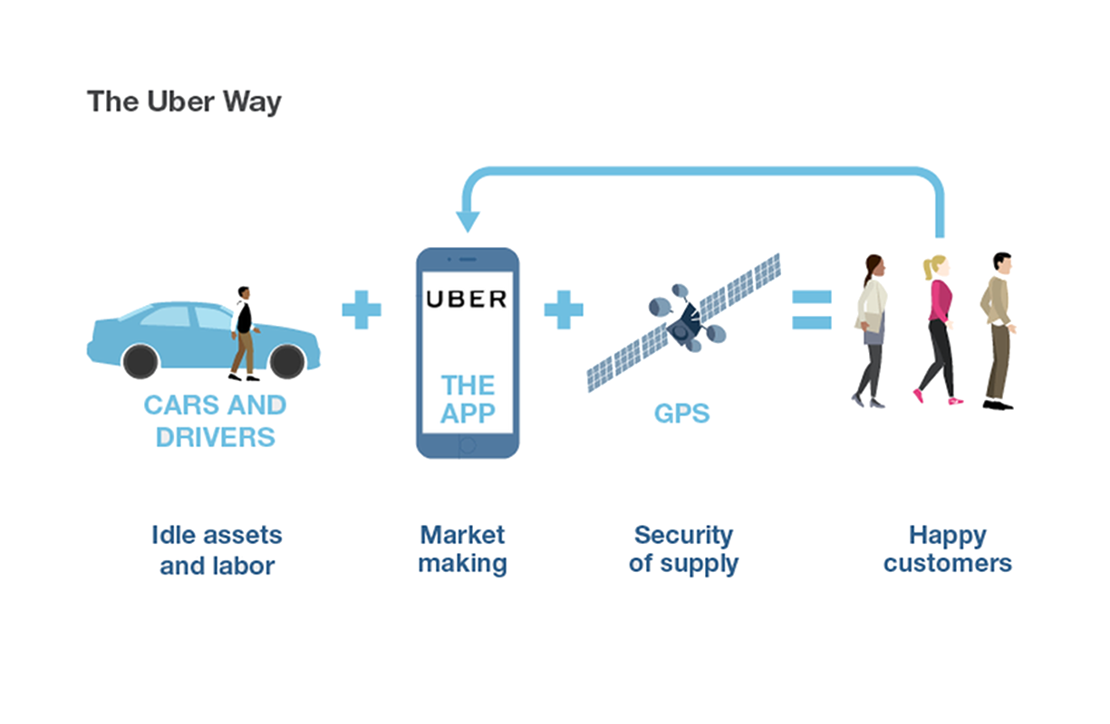 How UBER-ised distribution can completely change the face of your distribution business